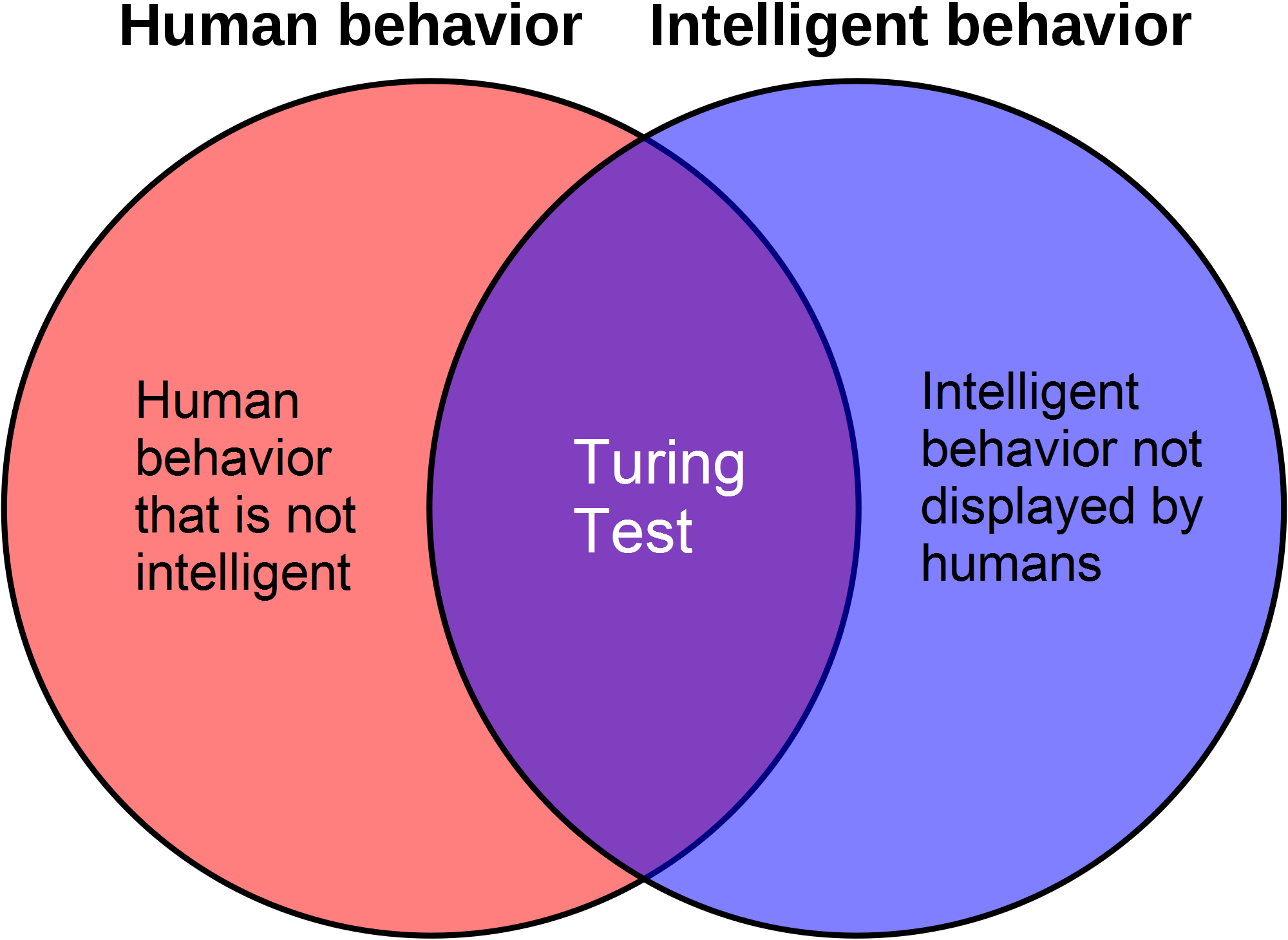 the intelligence of computers the turing test To better test our computer programs' intelligence, we should to ask them for stories and drawings.