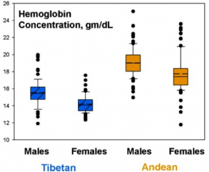 determining different human variations in high altitude populations Organisms at high altitude  etc) and certain birds are known to have completely adapted to high-altitude environments human populations  variations in the .