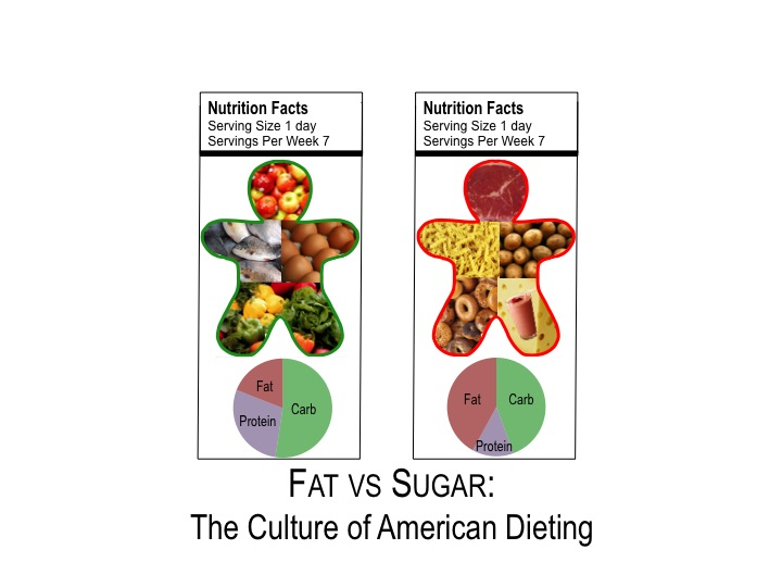 Fat Vs Sugar The Culture Of American Dieting Science