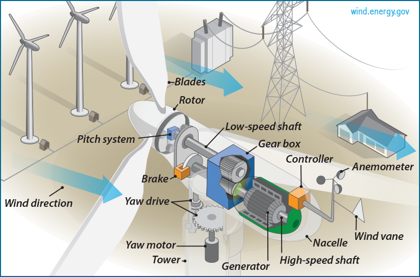 ... Wind Turbine Promises to Revolutionize Wind Energy | Science in the