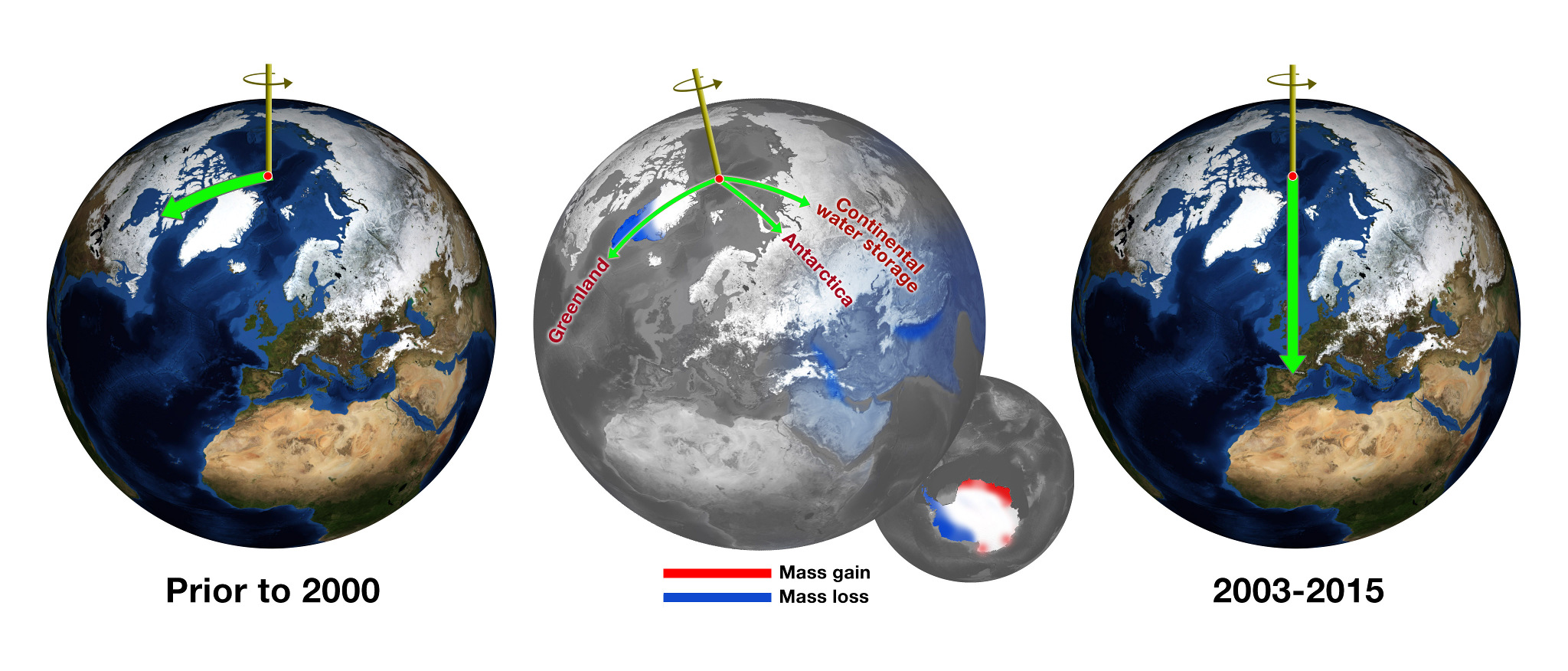 Climate Change Makes the Earth Wobble - Science in the News